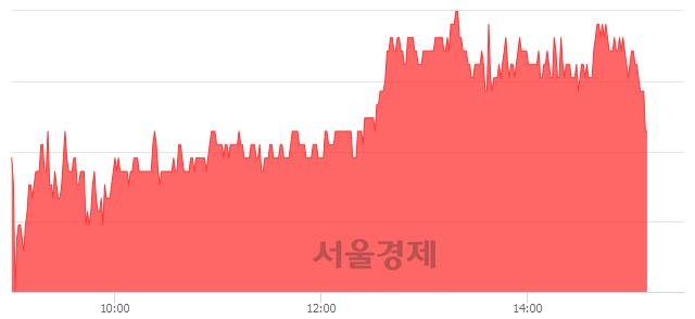 유한독, 3.90% 오르며 체결강도 강세 지속(128%)