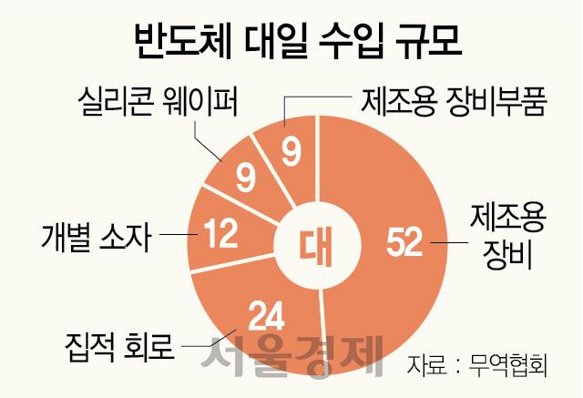 반도체 '핵심소재' 재고 두달치 뿐...장기화 땐 메모리공장 멈출수도