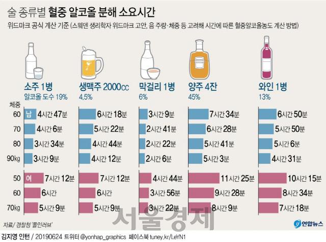 [댓글살롱]'제2 윤창호법' 시행 일주일…숙취운전 단속 놓고 네티즌 갑론을박