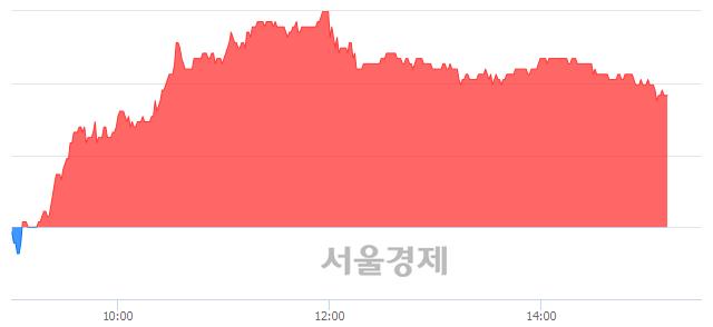 코인텔리안테크, 4.49% 오르며 체결강도 강세 지속(366%)