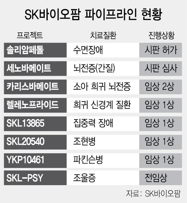 """SK바이오팜 수면장애신약 美 대륙 본격 공략··""""8일부터 시판"""""""