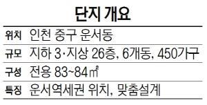 [분양단지 들여다보기]'운서역 반도유보라' ... 개발호재 풍부한 역세권 단지...미세먼지 차단 특화