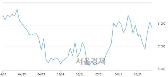 유한국내화, 매도잔량 334% 급증