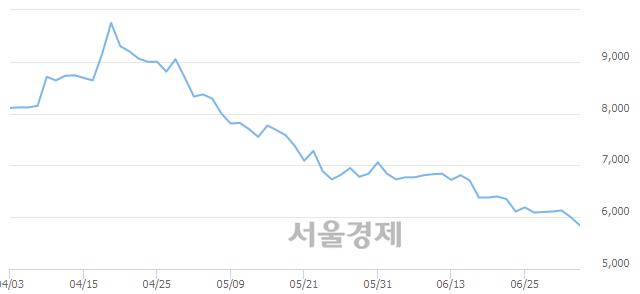 유팜스코, 장중 신저가 기록.. 5,930→5,820(▼110)