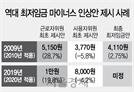 """최저임금위 심의 재개…사용자측 """"4.2% 깎자"""" 勞에 맞불"""
