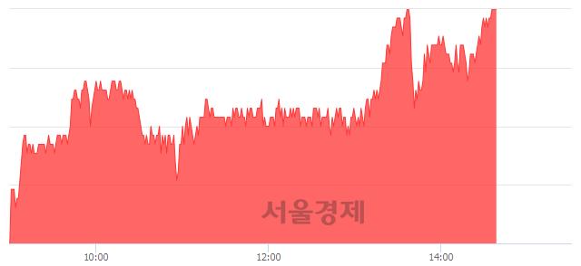 유대한해운, 장중 신고가 돌파.. 27,400→27,450(▲50)