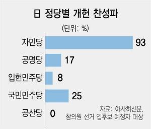 日 참의원 선거전 돌입…아베, 개헌선 확보 사활