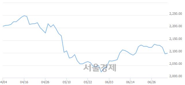 [개장 시황] 코스피 2102.36.. 개인의 순매수에 상승 출발 (▲6.34, +0.30%)