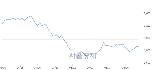 코파인디앤씨, 상한가 진입.. +29.97% ↑