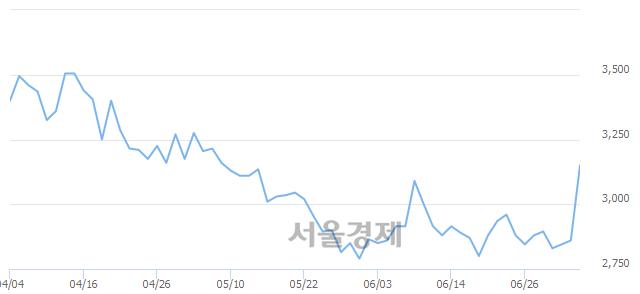 코엘디티, 매도잔량 307% 급증