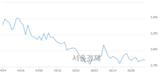 코엘디티, 17.13% 오르며 체결강도 강세로 반전(145%)