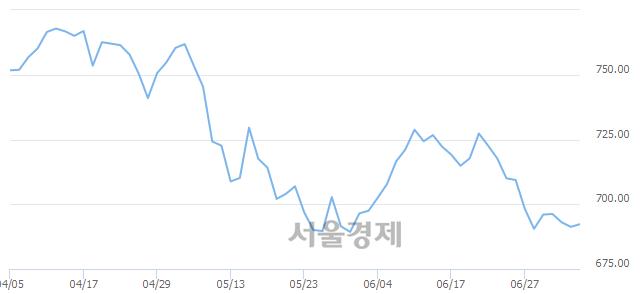[개장 시황] 코스닥 692.86.. 개인의 순매수에 상승 출발 (▲1.59, +0.23%)