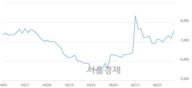코쿠첸, 전일 대비 7.23% 상승.. 일일회전율은 3.73% 기록
