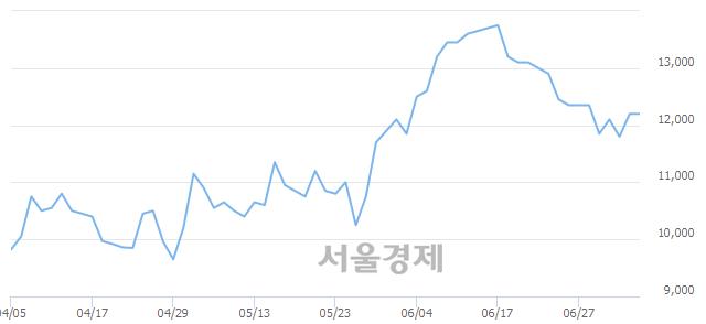 코가온미디어, 장중 신고가 돌파.. 14,250→14,450(▲200)