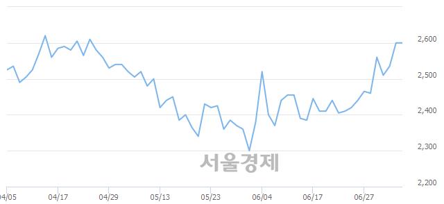 코PN풍년, 상한가 진입.. +30.00% ↑
