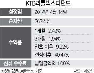 [펀드줌인] KTB리틀빅스타펀드, 중소형 우량 기업에 투자...올 수익률 9.9%