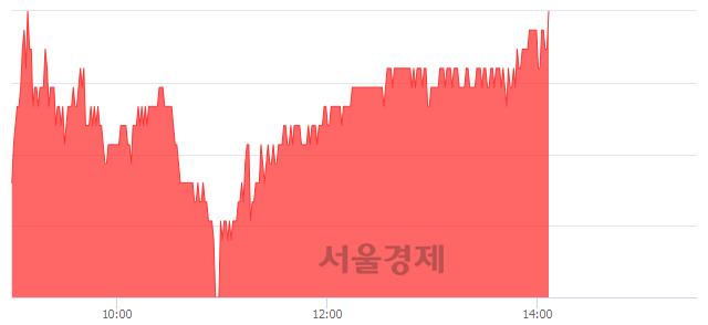 유대한해운, 장중 신고가 돌파.. 27,900→28,450(▲550)