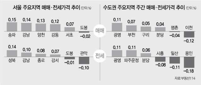 하락 벗어난 서울 집값 ... 앞으로 행보는?