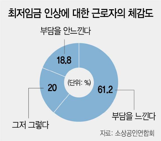 [현장 톺아보기] '영세 근로자'도 부담 느낀 최저임금