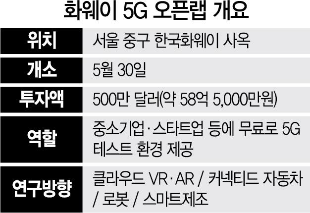한국 활동 기지개 켜는 화웨이, 개점휴업 5G오픈랩 이달 가동