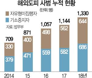 [단독] 해외도피 부정축재자 40여명 집중추적…축재액 1,300억 달해