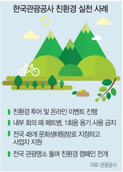 [ECO&LIFE] '환경 없인 관광대국도 없다'…'1회용 쓰레기 제로' 투어 진행