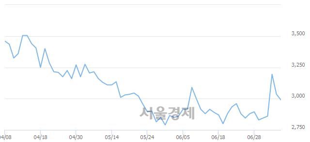 코엘디티, 3.62% 오르며 체결강도 강세로 반전(123%)