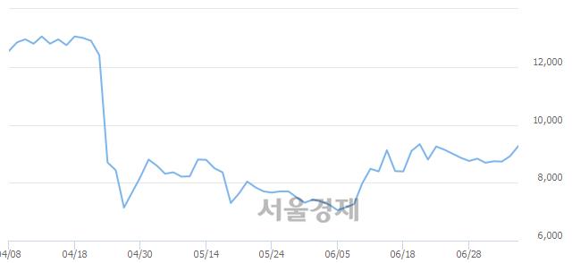 코자이글, 전일 대비 8.07% 상승.. 일일회전율은 1.19% 기록