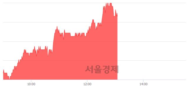 코아이센스, 4.51% 오르며 체결강도 강세 지속(243%)