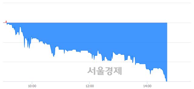 코에스텍파마, 장중 신저가 기록.. 7,680→7,310(▼370)