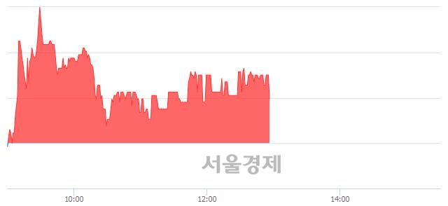 코쿠첸, 매수잔량 571% 급증
