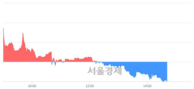 코장원테크, 장중 신저가 기록.. 3,155→3,150(▼5)