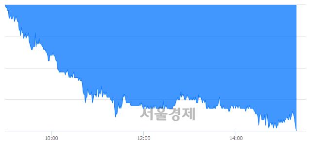 유현대오토에버, 장중 신저가 기록.. 54,800→51,100(▼3,700)