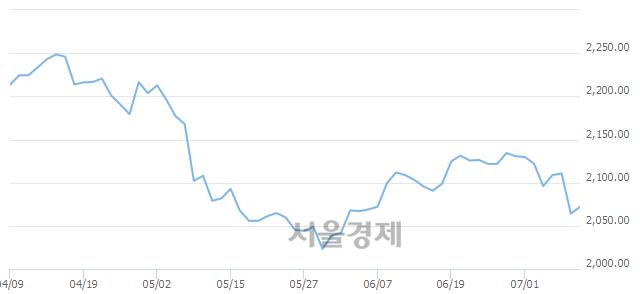 [개장 시황] 코스피 2070.35..  외국인의 순매수에 상승 출발 (▲6.18, +0.30%)