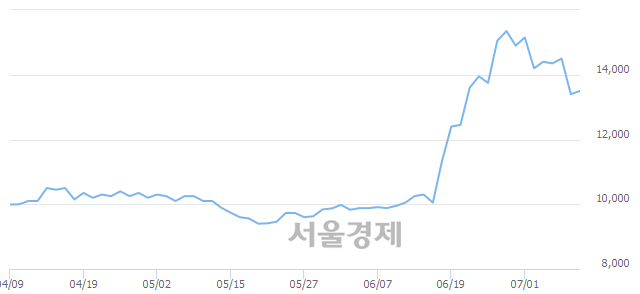 유한국주철관, 3.36% 오르며 체결강도 강세 지속(234%)
