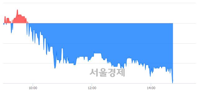 코에스텍파마, 장중 신저가 기록.. 7,120→6,870(▼250)