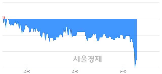 코자이글, 매도잔량 409% 급증
