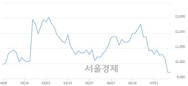 코칩스앤미디어, 매도잔량 340% 급증