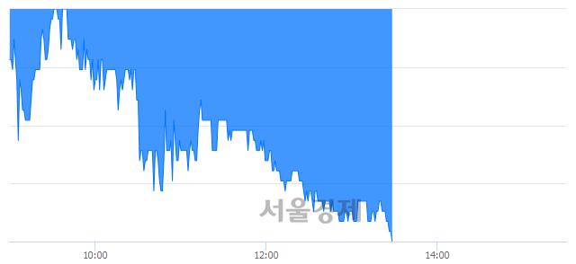 코장원테크, 장중 신저가 기록.. 3,110→3,100(▼10)