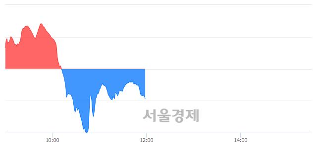 [정오 시황] 코스닥 664.42, 하락세(▼4.30, -0.64%) 반전