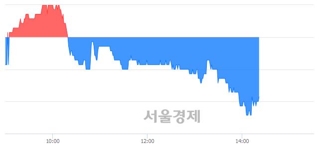 유팜스코, 장중 신저가 기록.. 5,650→5,530(▼120)