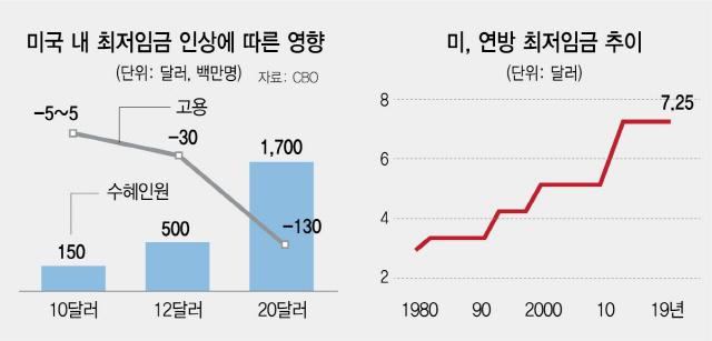 美도 최저임금 논란…'15弗로 인상땐 130만명 실직'
