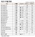[표채권 수익률 현황(7월 9일)