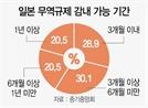 """중기 60% """"日 수출규제 6개월 이상 못 버텨"""""""