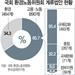 국회계류 고용노동법안 55%가 규제 강화 법안
