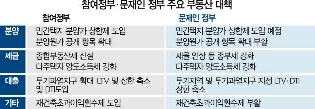 서초 래미안에스티지 6년새 10억→20억…집값 누른 만큼 단기간 튀어올라 '역효과'
