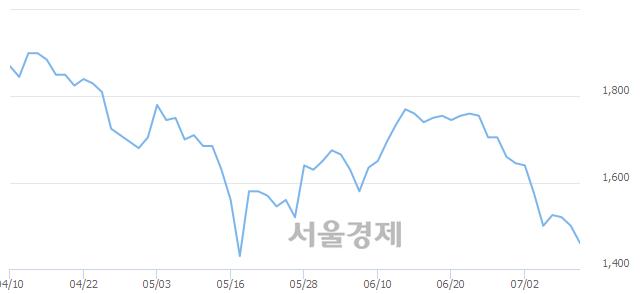 코에너전트, 장중 신저가 기록.. 1,430→1,420(▼10)