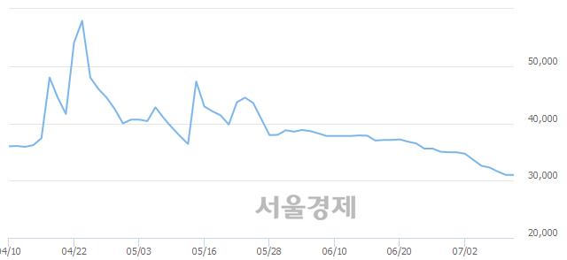 유동부제철우, 상한가 진입.. +30.00% ↑