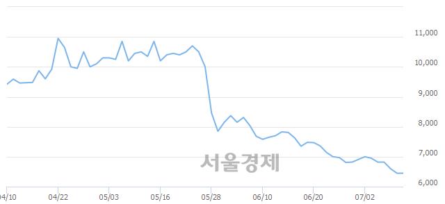 유동부제철, 상한가 진입.. +29.92% ↑
