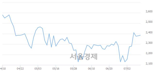 코신스타임즈, 매도잔량 307% 급증